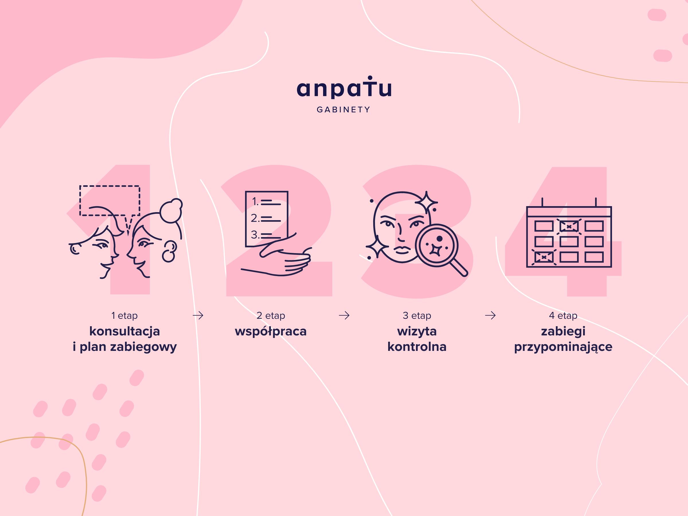 anpaTu konsultacja kosmetolog katowice
